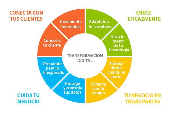 digitalizacion empresa, asesoria, despacho profesional